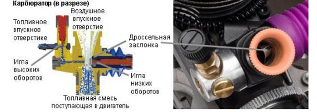 О регулировке карбюратора мотокосы: как настроить и отрегулировать своими руками
