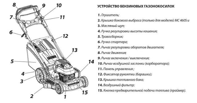 О газонокосилке самоходной: несамоходной, электрической и бензиновой