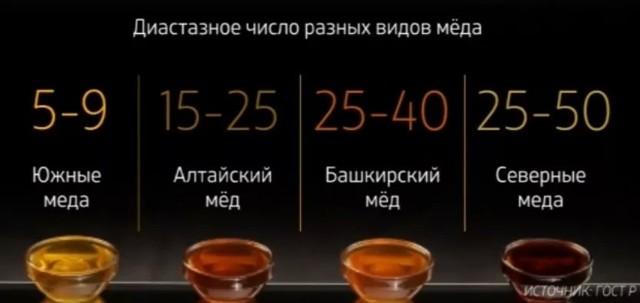 О диастазном числе меда: что это такое, таблица, в чем измеряется диастаза