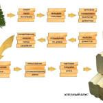 О клумбах из дерева, досок, бревна, бруса, дпк: как сделать своими руками
